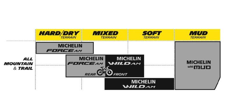 Michelin taulukko